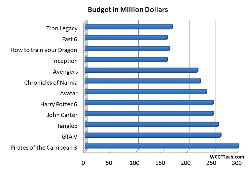 GTA V Most Expensive Video Game in History - Budget More