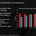 AMD Console graphics technology