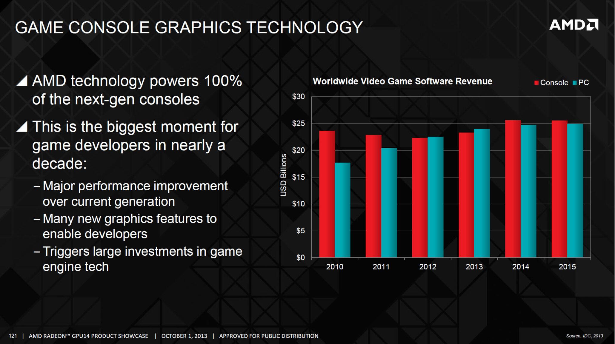 amd-console-graphics-technology