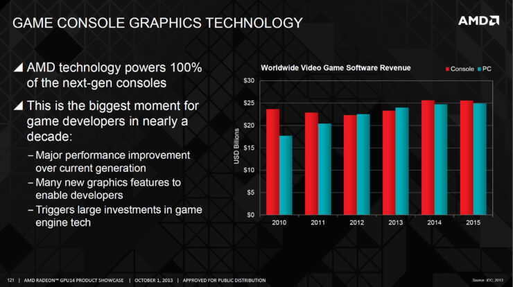amd-console-graphics-technology