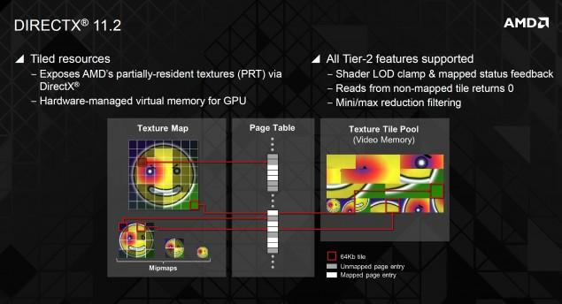 AMD DirectX 11.2