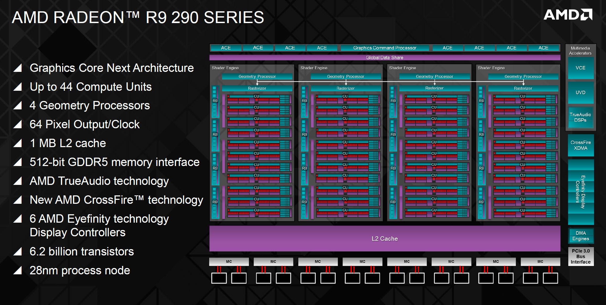 Amd Officially Launches The Radeon R9 290x Hawaii Gpu