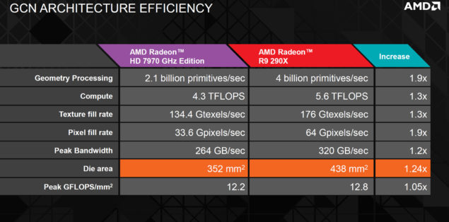 AMD Hawaii GCN Efficency