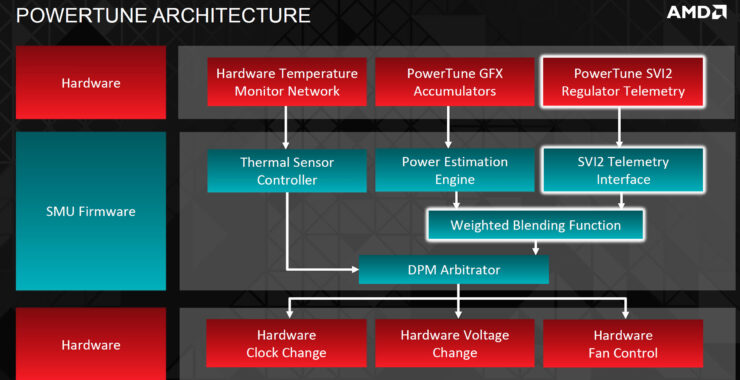 amd-hawaii-powertune-architecture