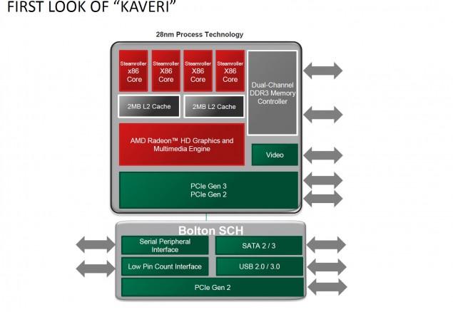 AMD Kaveri APU Diagram