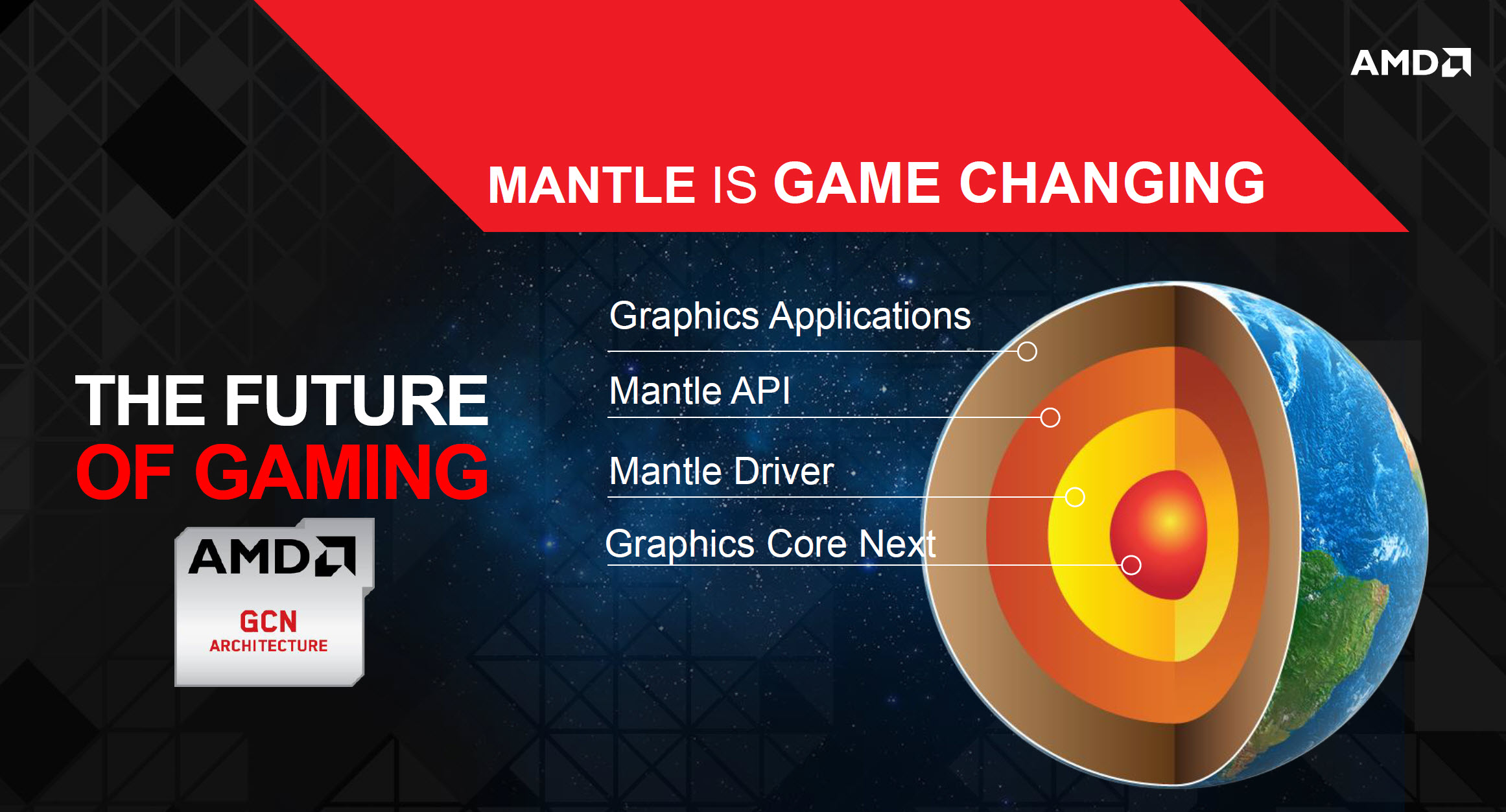 AMD Mantle API Performance Analysis With Radeon R7 260X, R9