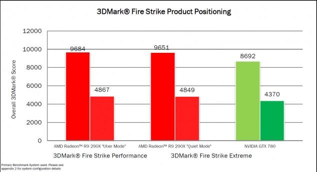 AMD R9 290X 3DMark FireStrike