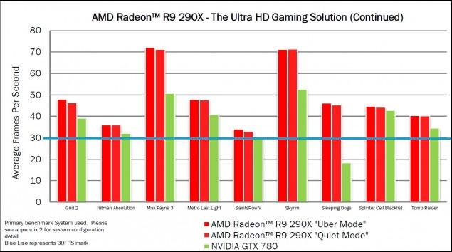 AMD R9 290X 4K Gaming 2