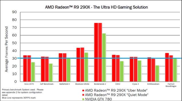 AMD R9 290X 4K Gaming