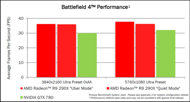 AMD R9 290X Battlefield 4