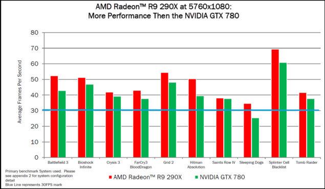 AMD R9 290X Eyefinity