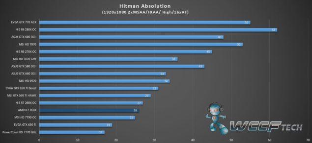 AMD Radeon R7 260X Hitman Absolution_1
