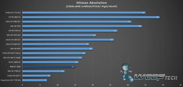 AMD Radeon R7 260X Hitman Absolution_2