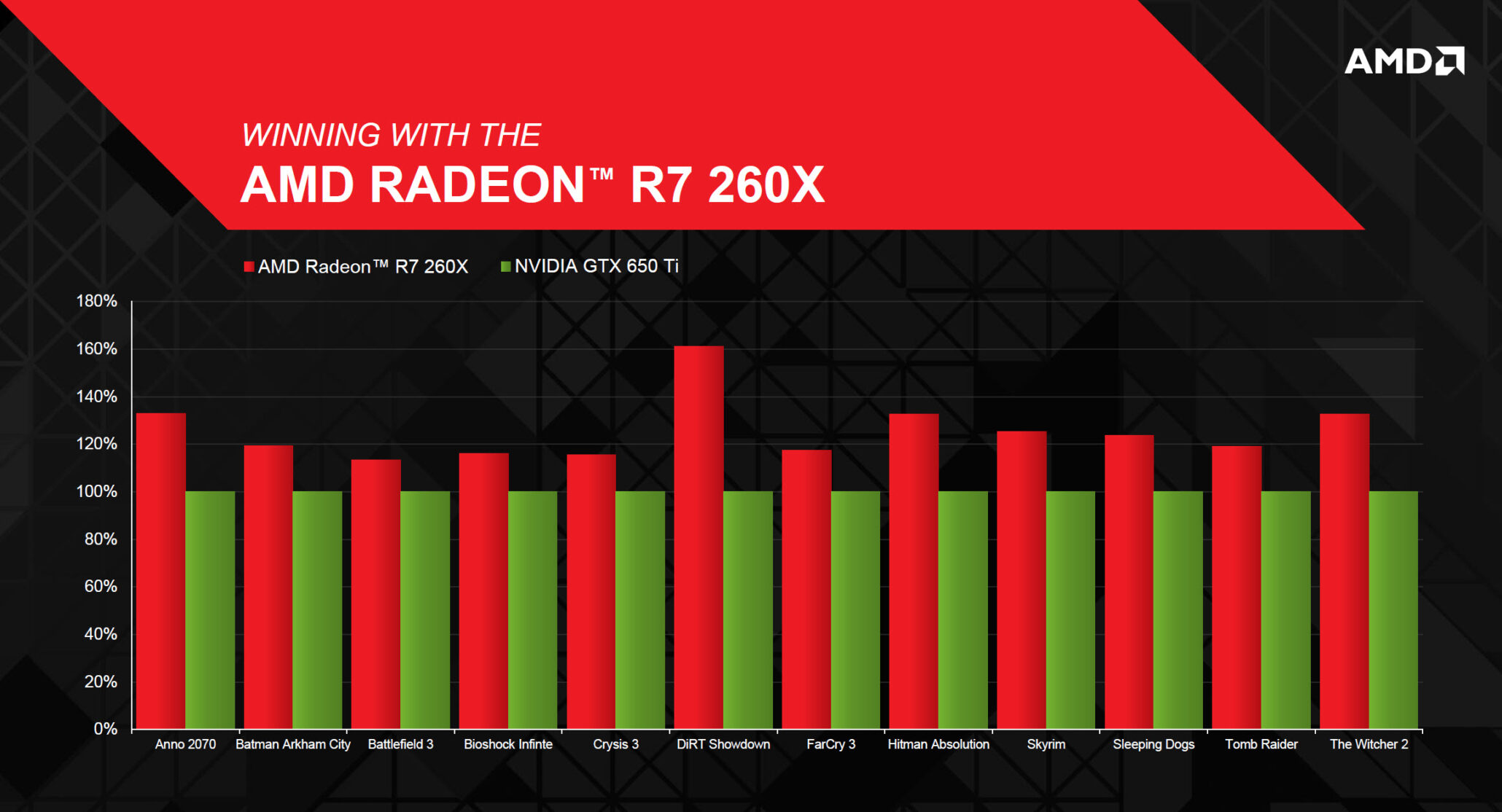 amd-radeon-r7-260x-performance