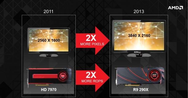 AMD Radeon R9 290 4K Support