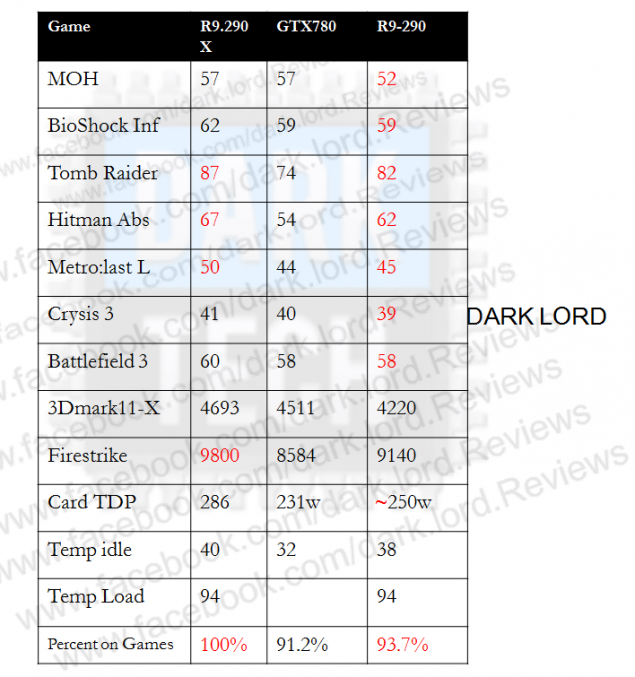 AMD Radeon R9 290 Gaming Performance