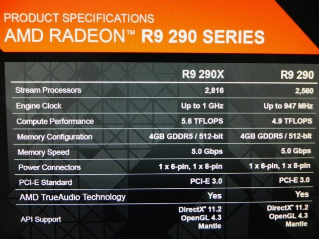 AMD Radeon R9 290 Specifications