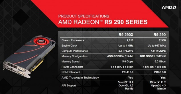 AMD Radeon R9 290X 290 Specifications