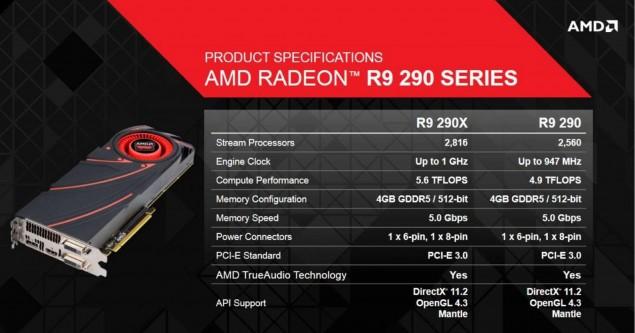 AMD Radeon R9 290X 290 Specifications