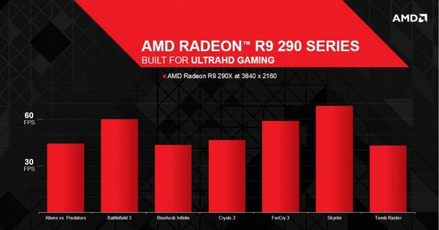 AMD Radeon R9 290X 4K Performance