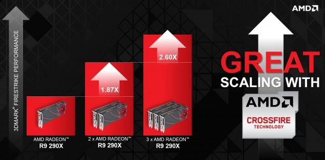 AMD Radeon R9 290X CrossFire Scaling