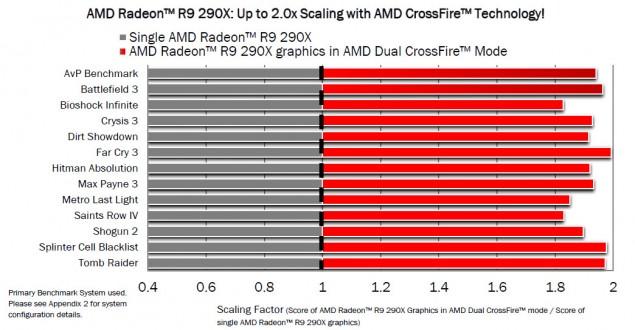 AMD Radeon R9 290X CrossFireX