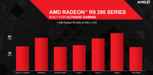 AMD Radeon R9 290X Performance