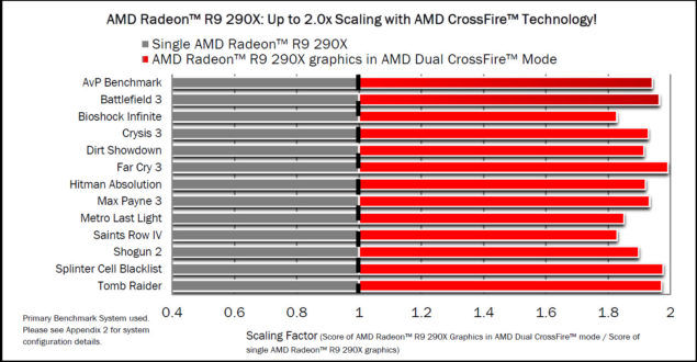 AMD Radeon R9 290X Scaling