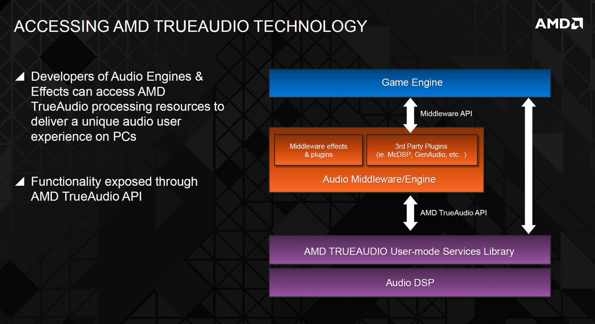 amd-true-audio-access