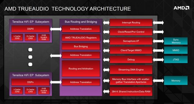 AMD TrueAudio Technology Architecture
