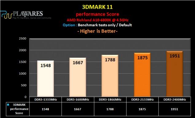 ASRock FM2A88X Extreme6+ 3DMark 11