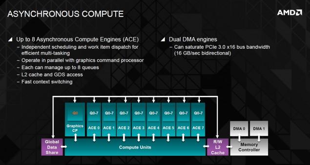 GCN 2.0 ACE Compute Unit