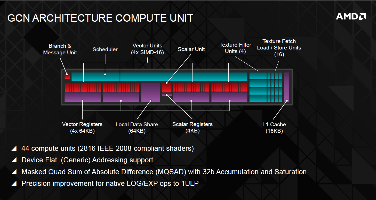 Amd Radeon R9 290 Hawaii Gpu Block Diagram Pictured And Detailed In Architecture Gcn 20 Compute Unit