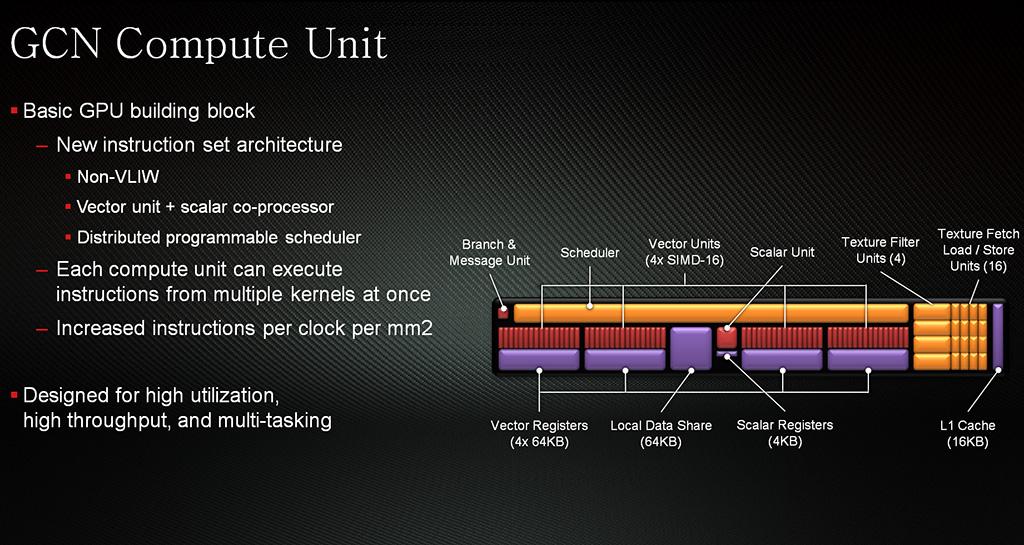 gcn-compute-unit