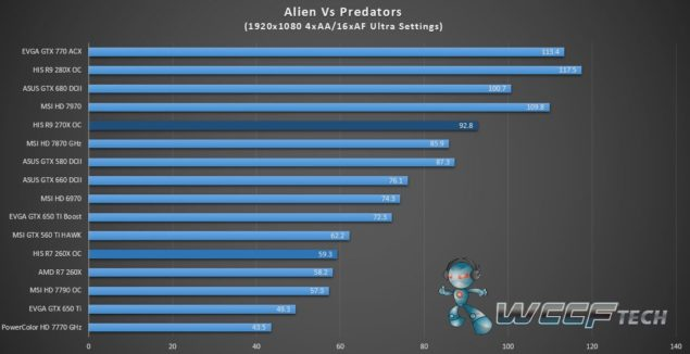 HIS Radeon R9 270X IceQ X2_Aliens Vs Predators_1