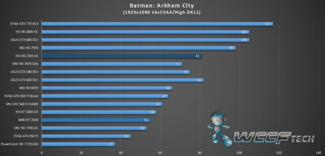 HIS Radeon R9 270X IceQ X2_Batman Arkham City_1