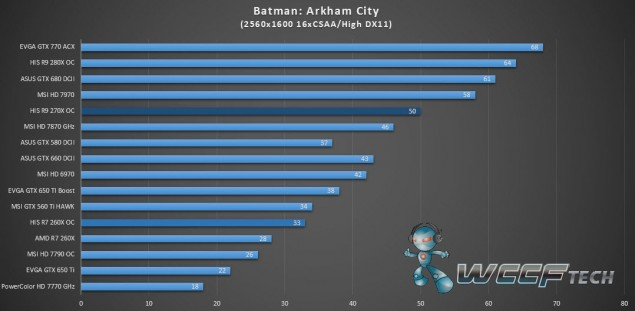 HIS Radeon R9 270X IceQ X2_Batman Arkham City_2