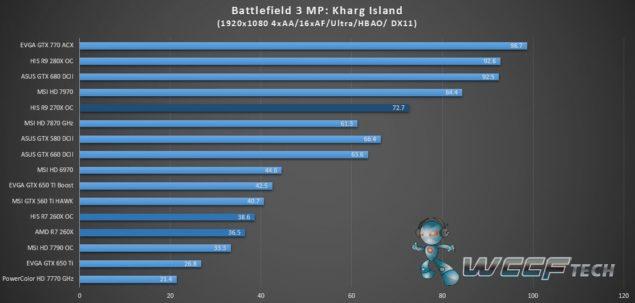 HIS Radeon R9 270X IceQ X2_Battlefield 3_1