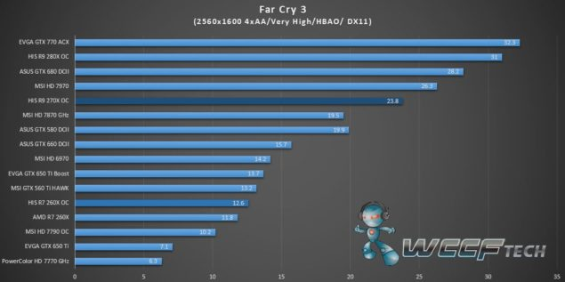 HIS Radeon R9 270X IceQ X2_Far Cry 3_2