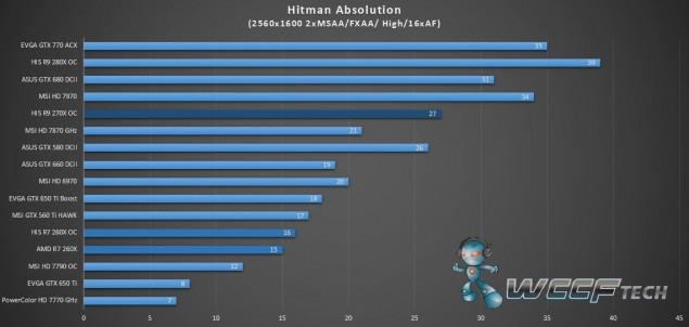 HIS Radeon R9 270X IceQ X2_Hitman_2