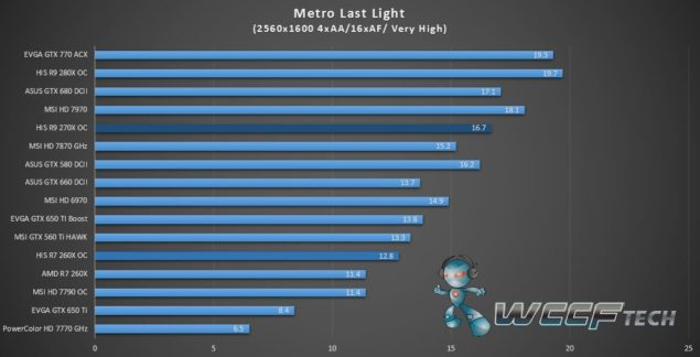 HIS Radeon R9 270X IceQ X2_Metro Last Light_2