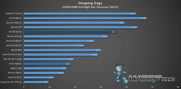 HIS Radeon R9 270X IceQ X2_Sleeping Dogs_1