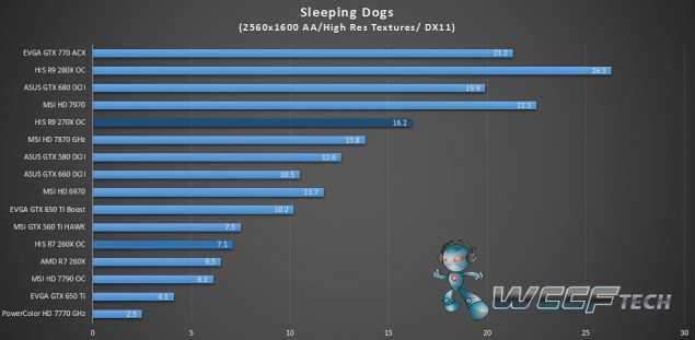 HIS Radeon R9 270X IceQ X2_Sleeping Dogs_2