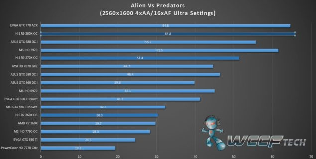 HIS Radeon R9 280X IceQ X2_Aliens vs Predators_2
