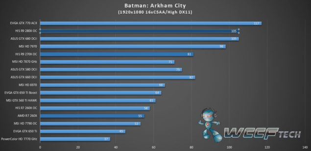 HIS Radeon R9 280X IceQ X2_Batman Arkham City_1