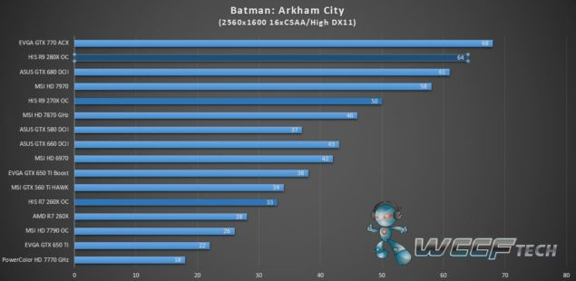 HIS Radeon R9 280X IceQ X2_Batman Arkham City_2