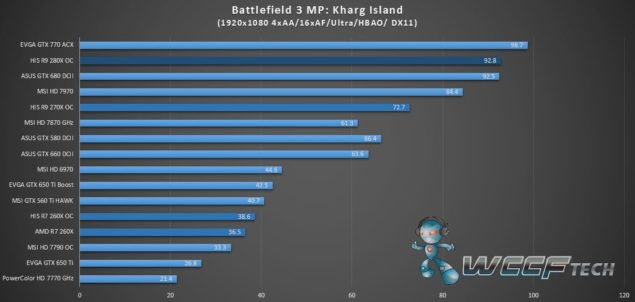 HIS Radeon R9 280X IceQ X2_Battlefield 3_1