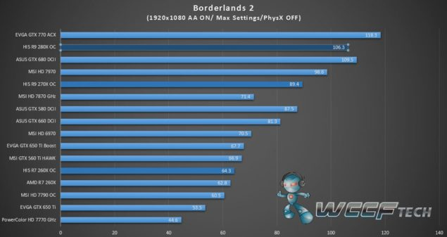 HIS Radeon R9 280X IceQ X2_Borderlands 2_1