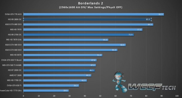 HIS Radeon R9 280X IceQ X2_Borderlands 2_2