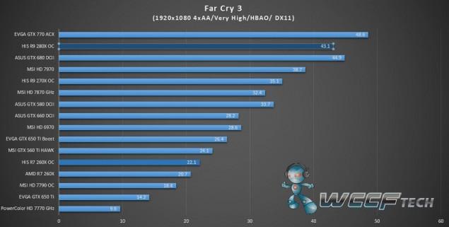 HIS Radeon R9 280X IceQ X2_FarCry 3_1